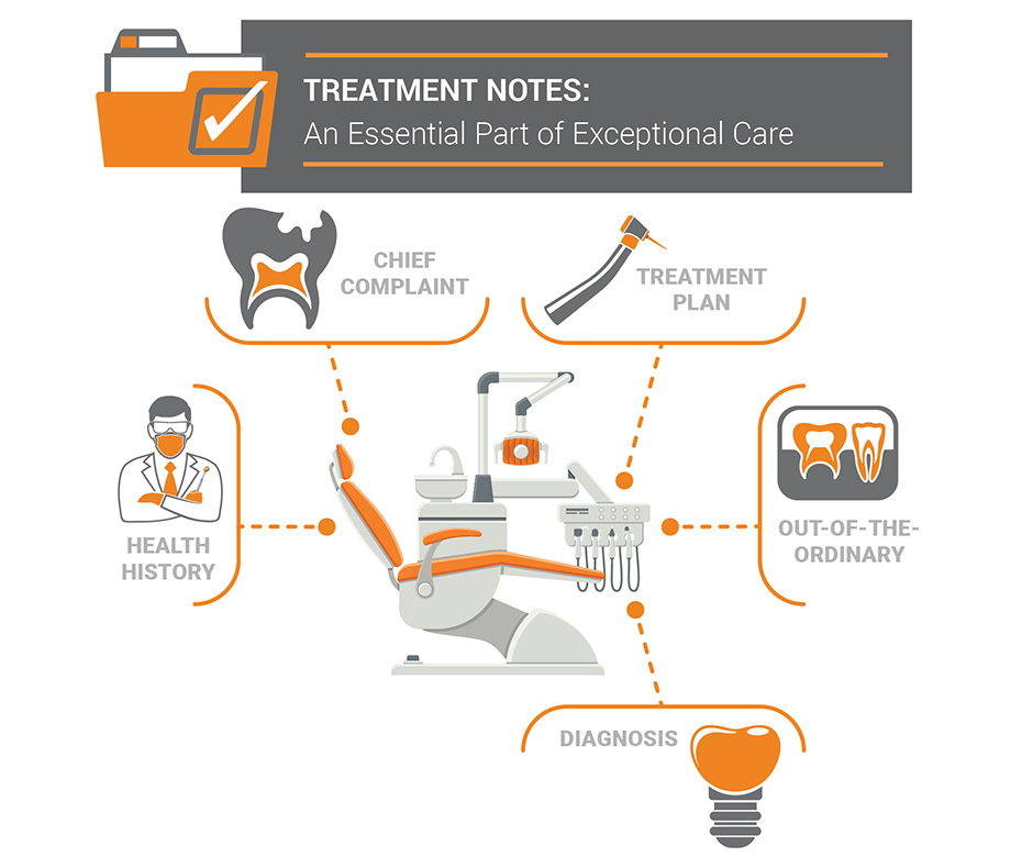 Treatment Notes Blog by Christine Taxin